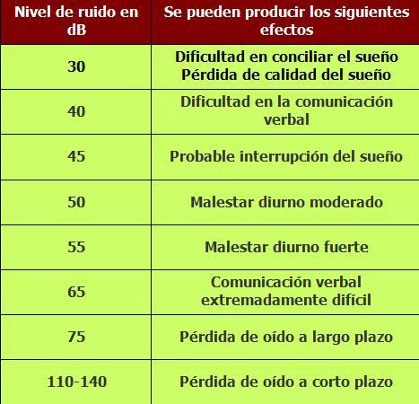 tabla valores